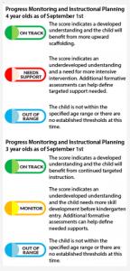 Assessment scoring symbols