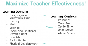 Maximize teacher effectiveness by teaching learning domains in various contexts