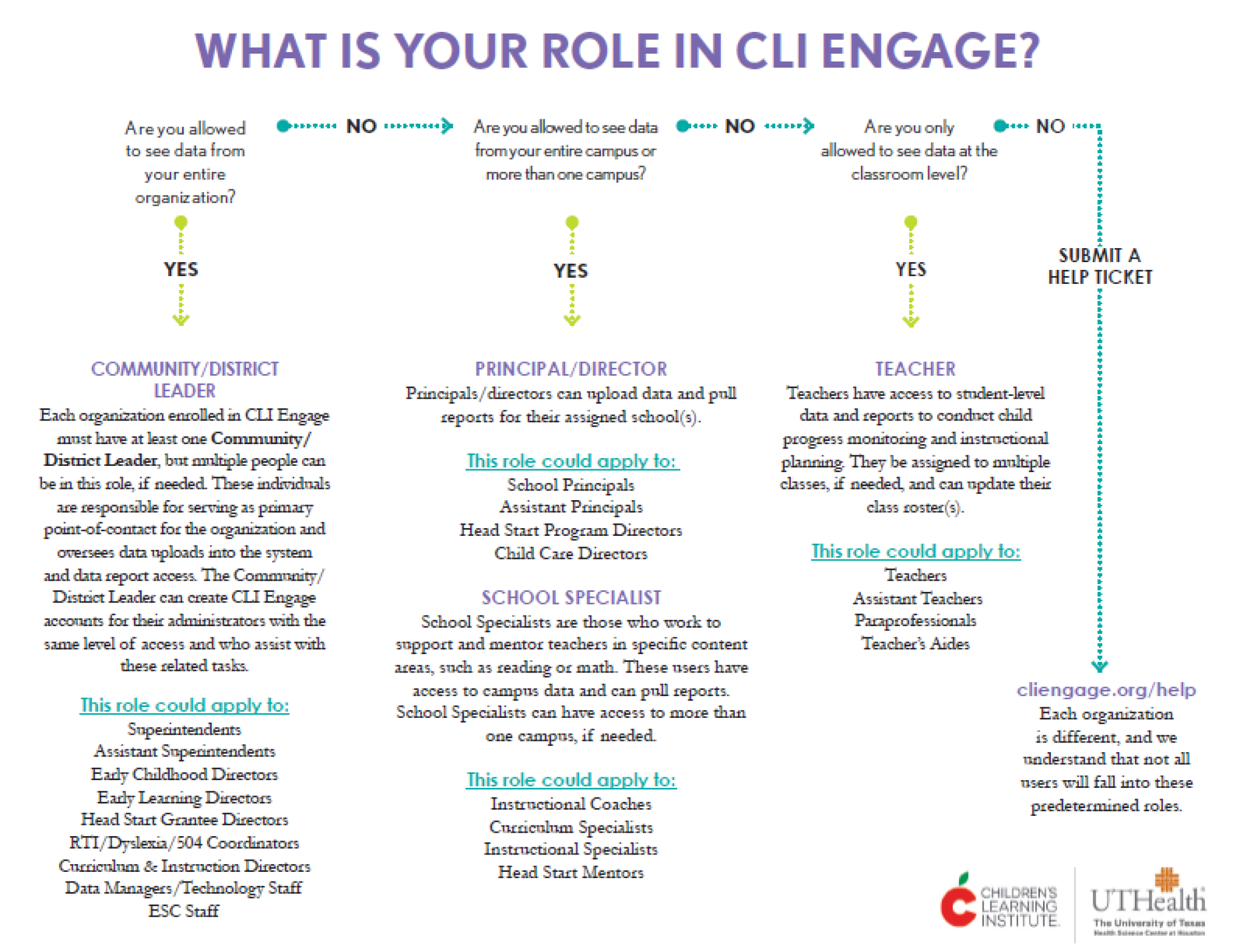cli engage user roles flowchart